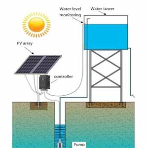 Честотни инвертори за соларни помпи HV500P